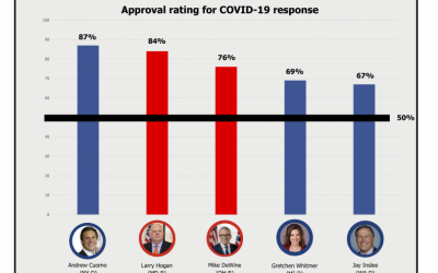 Governors Take Center Stage – and Voters Are Responding