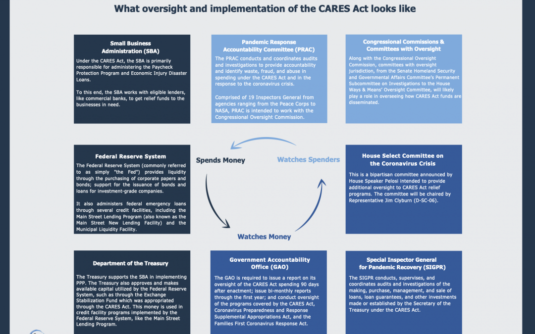 COVID-19 Relief Legislation: What Oversight and Implementation of the CARES Act Looks Like